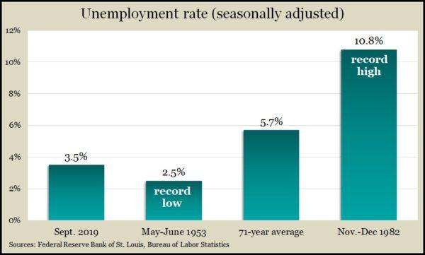 unemployment Sep2019