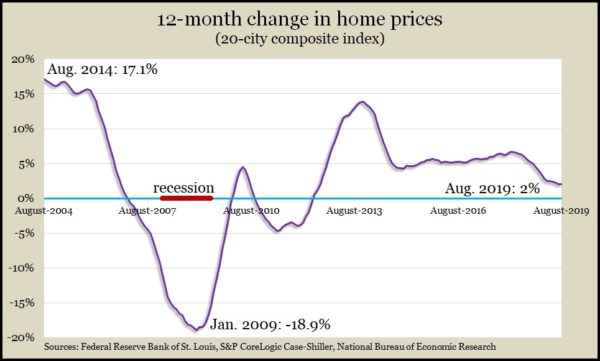 home prices Aug 2019