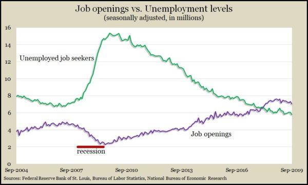 job openings_unemployed Sept 2019