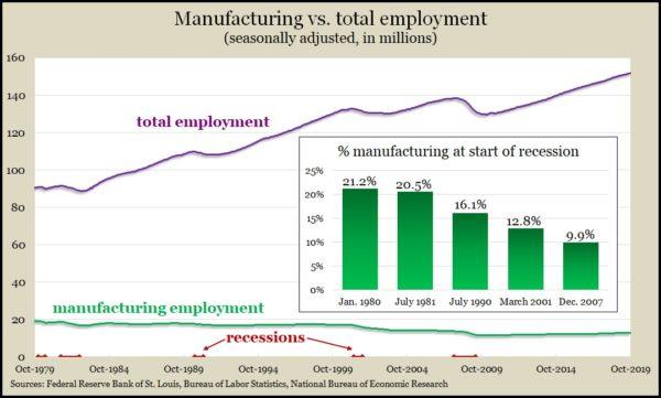 manufacturing employment Nov 2019