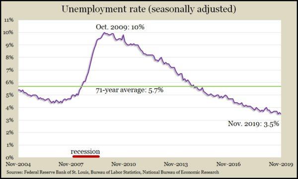 unemployment Nov 2019