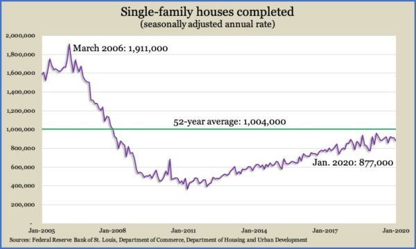 Single-Family Completions Jan 2020
