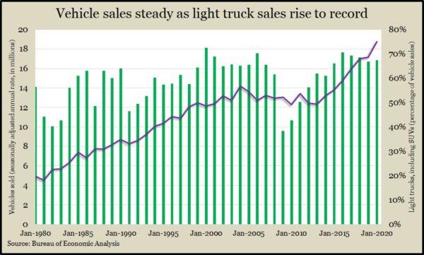 auto sales Jan 20
