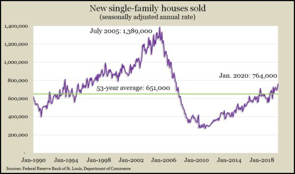 new home sales Jan 2020