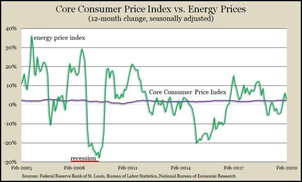 Core CPI vs Energy Feb 2020