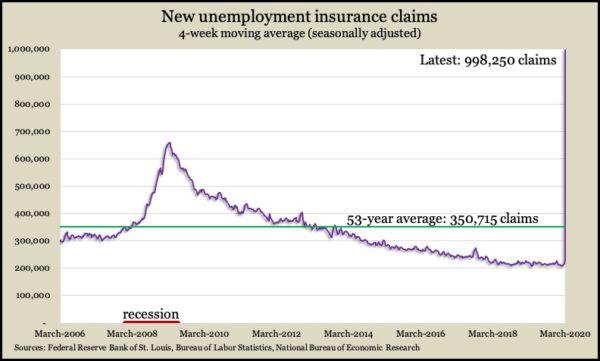 jobless claims Mar 2020