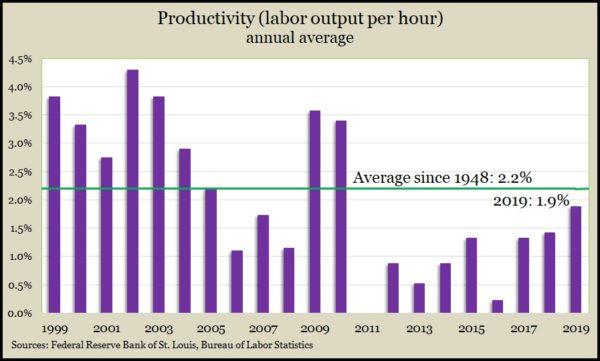 productivity 2019