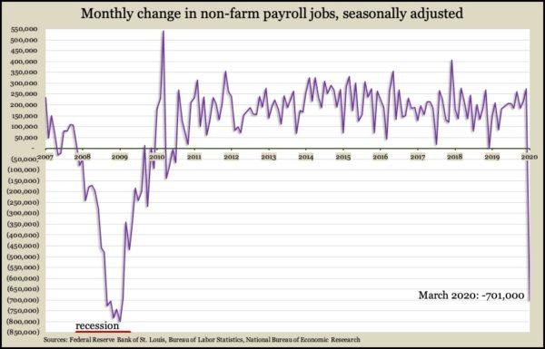 employment Mar 2020