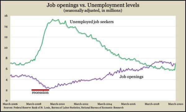 openings vs unemployed Feb 2020