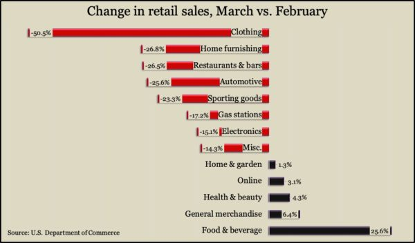 retail sales Mar 2020