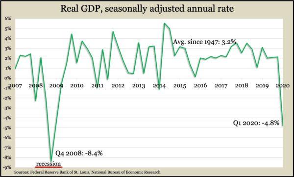 GDP Q1 2020