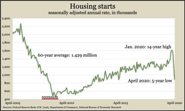 housing starts Apr 2020