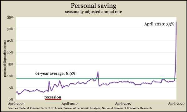 personal saving Apr 2020