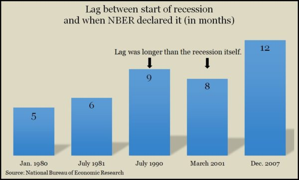 recession lags