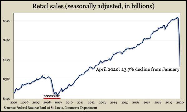 retail Apr 2020