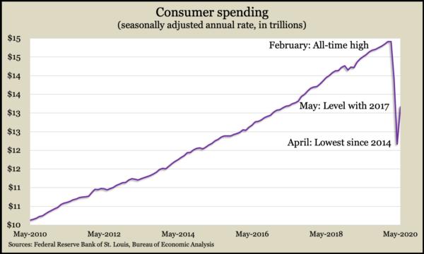 Consumer Spending May 2020