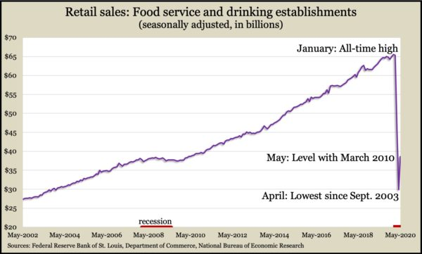 food drink sales May 2002