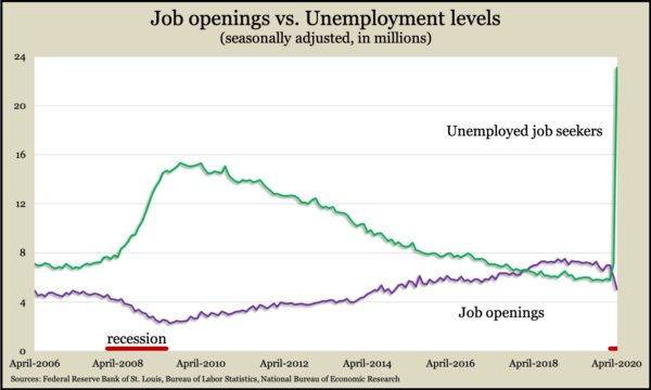 openings vs unemployed Apr 2020