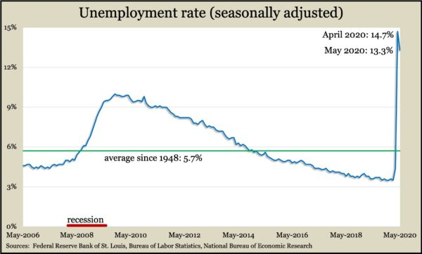 unemployment May 2020