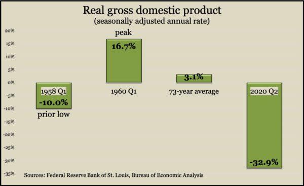 GDP Q2 2020