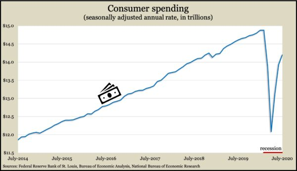ConsumerSpendingJuly2020