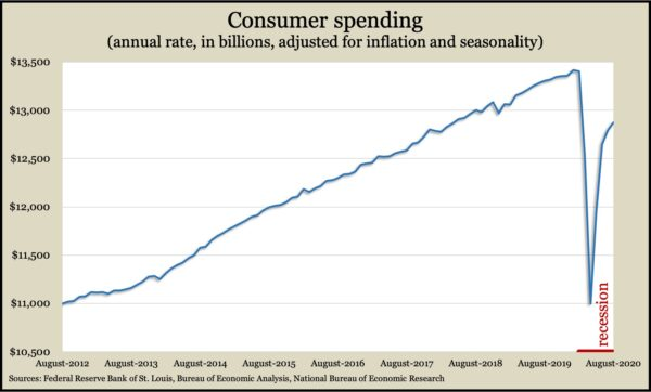 ConsumerSpendingAug2020