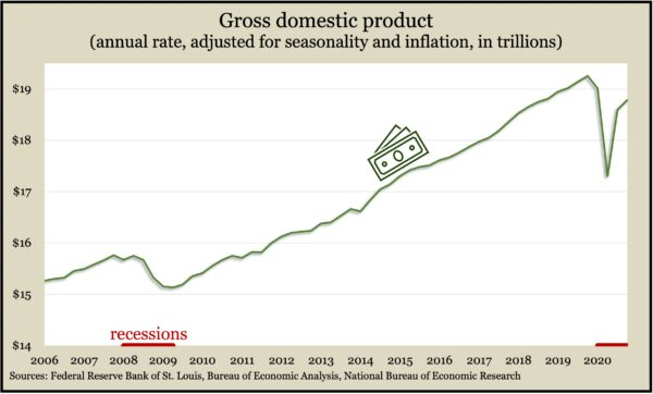 GDP.Q4.2020