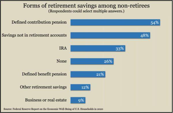 RetireAccounts2020