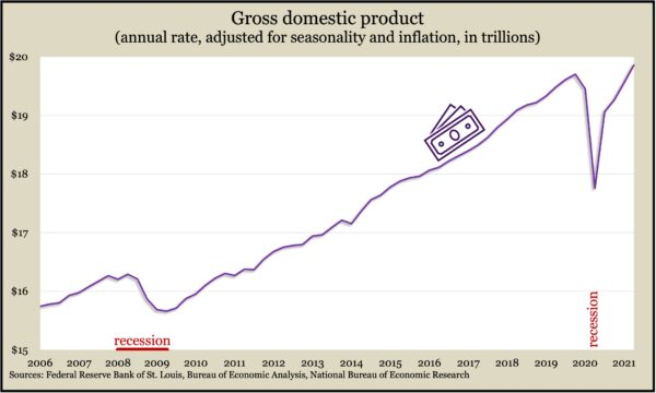 GDP.Q2.2021b