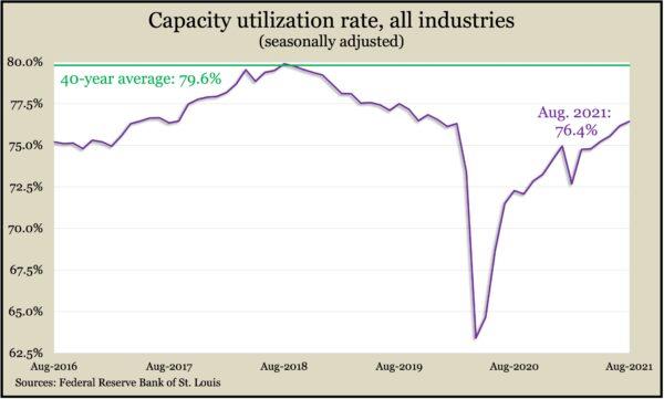 CapacityUteAug2021