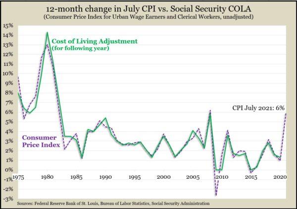 July_CPI_vs_COLA