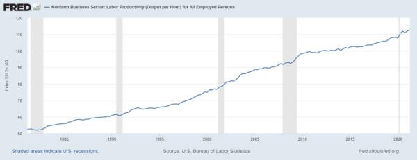 productivity since 1981